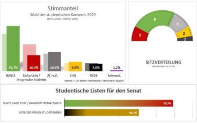 Danke für 45,7 % bei den Hochschulwahlen!